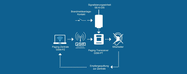 Gehörlosen-Informationssystem