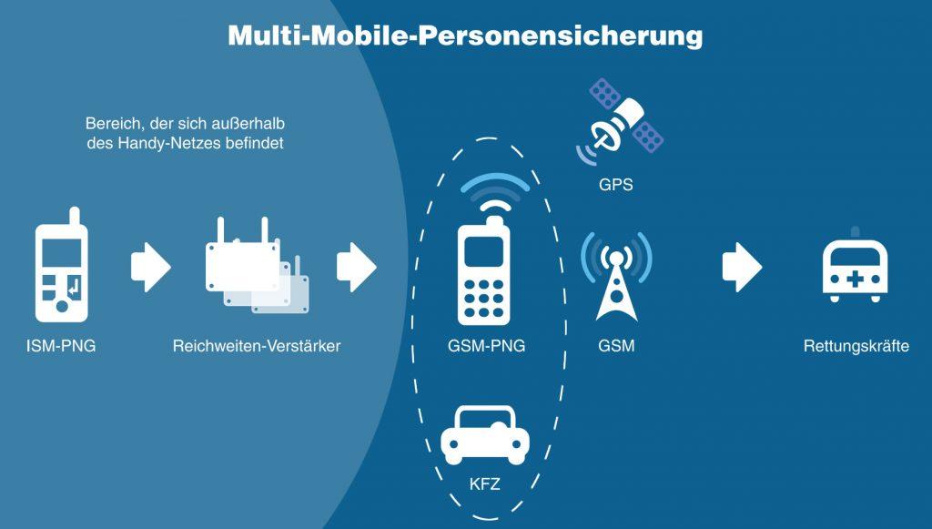 Multi-Mobile Personensicherung